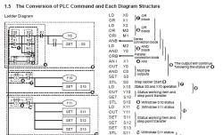 منوال انگلیسی DVP-PLC Application Manual: Programming