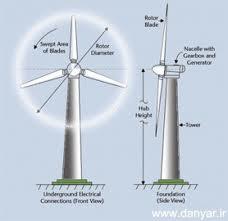 دانلود پژوهش بررسی توربین های بادی