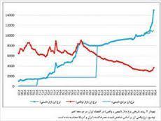 پاورپوینت بررسی نرخ ارز و چگونگی اثرگذاری آن بر متغیرهای کلان اقتصادی